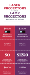 MCC Blog - Laser vs Lamp Projector Infographic