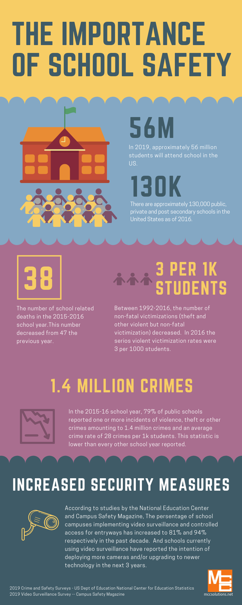 The Importance of School Safety Infographic from MCC
