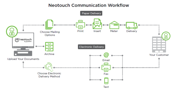 Graphic of Neotouch Communication Workflow